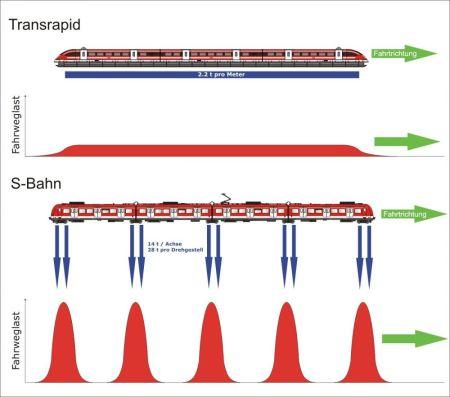 Jämförelse mellan maglev och konventionellt tåg.